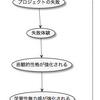 炎上プロジェクトへの参画と学習性無力感強化のループ図