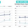 日本の学力は世界トップクラスだけど、報道や専門家の言うことは疑おう