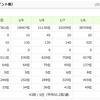 にほんブログ村人気ランキングの順位 2018年1月10日(木)【株じろう】