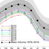 北極の海氷体積の年間最大値、昨年より1割以上縮小