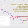 FX米ドル見通しチャート分析|環境認識、初心者へ2020年9月第4週