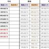 【速報】気象庁が関東甲信地方の梅雨入りを発表!今年の関東甲信地方は平年並の雨量で、期間は平年より4日以上短い予想!!
