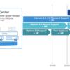 vSphere 6.7、2022年10月15日までサポート期限延長