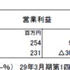 ウェッズ(7551)の2018年3月期第1四半期決算