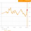 糖質制限ダイエット日記 1/30 62.9kg 前日比+1.9kg 正月比▲0.8kg
