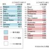 日本と東京の『人口100万人あたりの死者数』を国際比較してみる〜欧米諸国とアジア諸国に見られる明白で桁違いな死亡率の違い