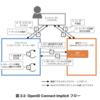 OpenID Foundationのガイドラインに沿ったRailsでのOIDC Implicit Flow実装