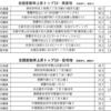 【朗報】28年ぶり上昇!基準地価