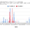 【情報】コロナウイルス感染者情報(グラフ)8/21現在 神奈川県小田原市周辺