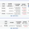 ただの今週のリスク資産状況(H30.10.28)含み益50万円から2000円までリスク資産が減ったよ。でもこれからがファンドのバーゲンセールだよwwの件