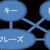 キーフレーズを自動推定するPositionRankの収束性について解説