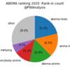 ABEMA視聴数ランキングでみる格闘チャンネルとK-1とプロレス その1