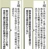 <世界の中の日本国憲法>9条編(上) 「不戦」支える「戦力不保持」 - 東京新聞(2018年5月4日)