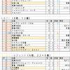 【2pick】ドラゴン評価表【ALT】