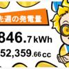 10/25〜10/31の総発電量