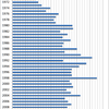 Changes in the Prices of Lettuce in Japan, 1970-2014