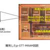 東芝とSK Hynix、4Gbit STT-MRAMをIEDMで発表
