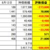 5563 新日本電工 21.15%上昇