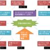 桜井政博のゲーム作りのスタイルinカービィシリーズ(11/30更新)