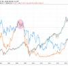 【債券と株の関係】投資初心者は債券を理解し次の暴落に備えよう。