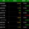 ETF積立投資 2020/07/07