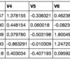 imbalanced-learnで不均衡なデータのunder-sampling/over-samplingを行う