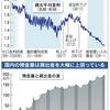 資金需要の低迷とリフレ政策の間