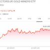 【投資実践】2020年4月中旬、中小型金鉱株ETF (GDXJ)に約50万円分の投資を行いました。