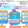 最も効率よく本格的な中国語の勉強法〜中国語は独学できるか?独学の4つの問題とその対処法〜