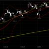 【今日の相場】#3月5日 ダウが200日線まで戻す上昇があっても、底打ちはやはりまだだと思う #株式投資 #日経平均