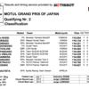 ★MotoGP2016日本GP Q2結果