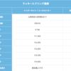 【長期滞在者向け】中国東方航空無料受託手荷物制限まとめ(中国国内線/国際線)