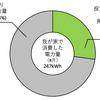 8月の発電電力量(67.1kWh)