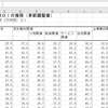 景気ウォッチャー調査分析3 - 分野別景気の現状判断(方向性)DIのデータの基本統計量