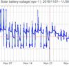 太陽光発電のバッテリー電圧と電力出力のグラフ: 2016/12/01-2017/01/03