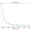 Pythonで地球に引っ張られる力を計算するプログラムを作ってみた