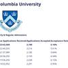 アイビーリーグ名門Columbia 大学からのリクルートメールきたーっ