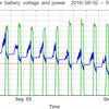 太陽光発電のバッテリー電圧と電力出力のグラフ | System-3  (UPS)  2016/09/11-10/02