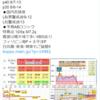 【地震予知】磁気嵐ロジックでは国内危険度は8月9~12日はL6(要警戒)・13日はL5(警戒)!日本では特に日向灘・東海・関東!『首都直下地震』・『南海トラフ地震』にも要警戒!