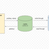 Apache IgniteでバックエンドにH2 Databaseを利用して永続化する