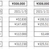 投資生活 24回目 総資産 350,472円