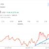 【モメンタム投資】ワークデイ(WDAY)を170.1ドルで「エイヤァ!!」と購入しました