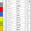 阪神牝馬ステークス予想 2017/4/8(土)