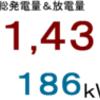 2017年6月分発電量&放電量