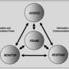 「リスク分析・管理」再考(その3)