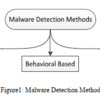 A Survey on Heuristic Malware Detection Techniques