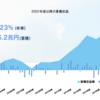 株価の下落