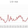 今のアメリカの株価は高すぎなのか?