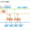 NSX ALB(Avi)の検証環境を構築してみる。