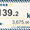 12/1〜12/7の総発電量は325.7kWh(目標比76%)でした